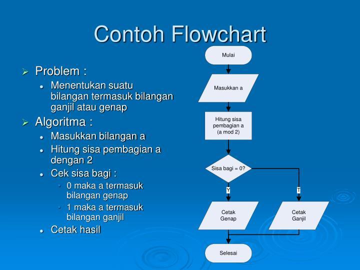 Ppt Materi Powerpoint Presentation Id 5521147