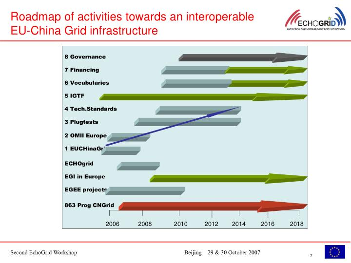 Roadmap of activities towards an interoperable EU-China Grid infrastructure