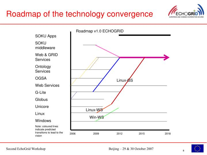 Roadmap of the technology convergence
