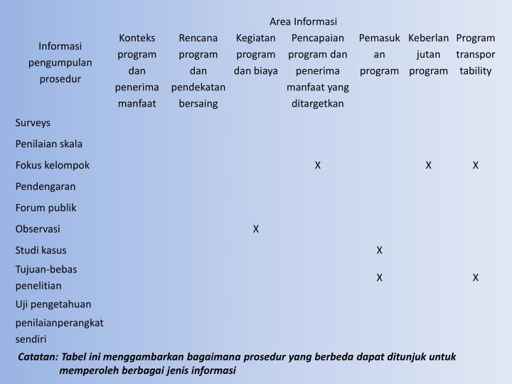 Catatan: Tabel ini menggambarkan bagaimana prosedur yang berbeda dapat ditunjuk untuk
