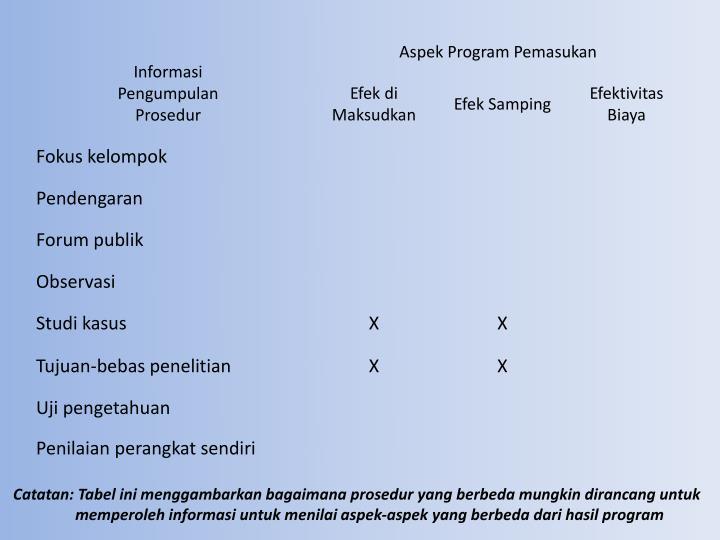 Catatan: Tabel ini menggambarkan bagaimana prosedur yang berbeda mungkin dirancang untuk