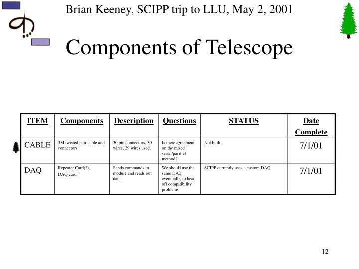 Components of Telescope