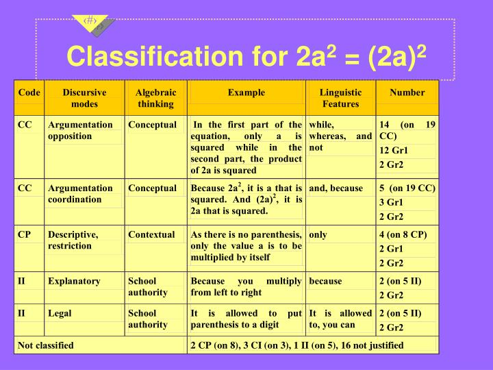 Classification for 2a