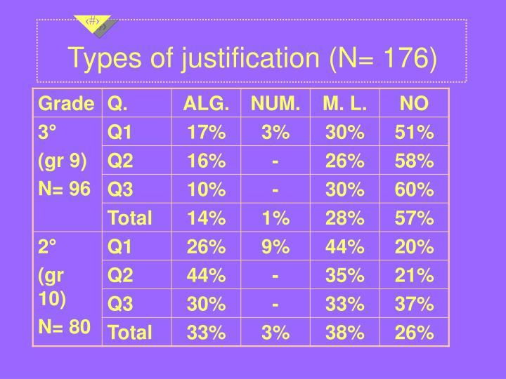 Types of justification (N= 176)