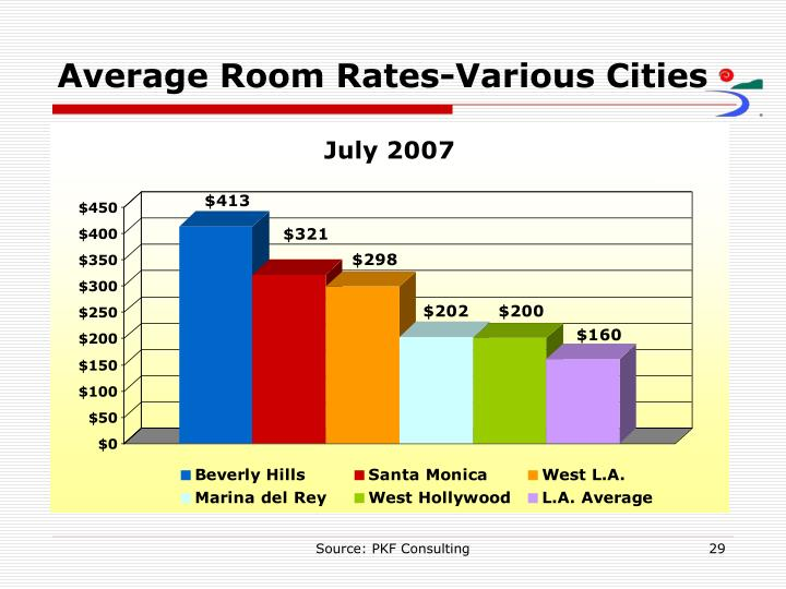 Average Room Rates-Various Cities