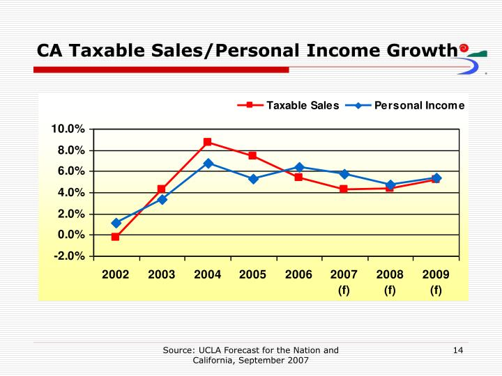 CA Taxable Sales/Personal Income Growth