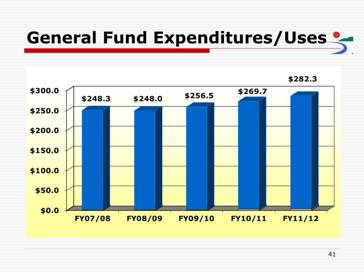 General Fund Expenditures/Uses