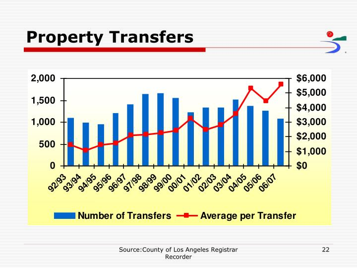 Property Transfers