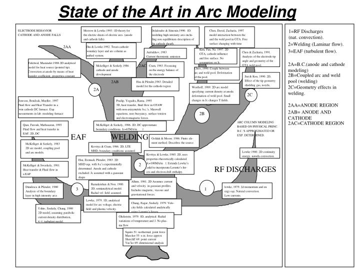 State of the Art in Arc Modeling