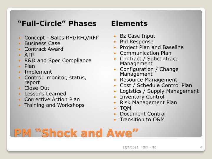 """Full-Circle"" Phases"