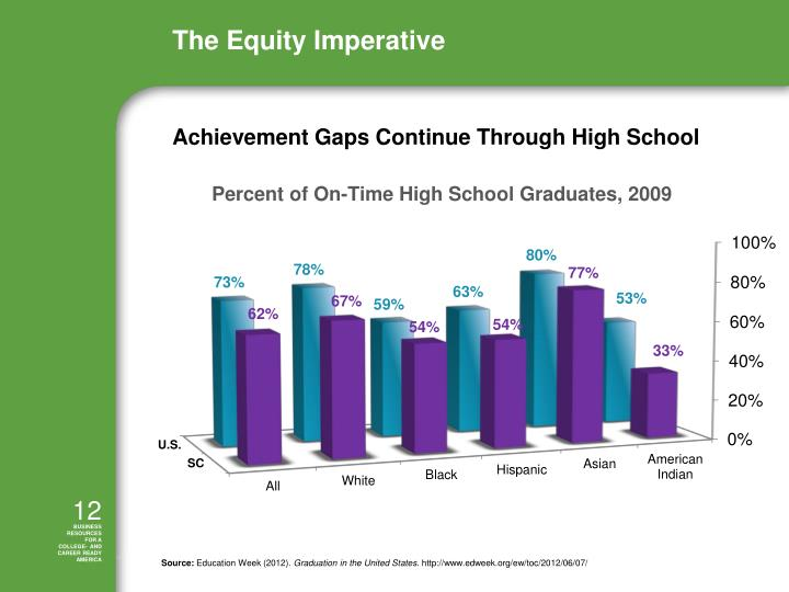 Achievement Gaps Continue Through High School
