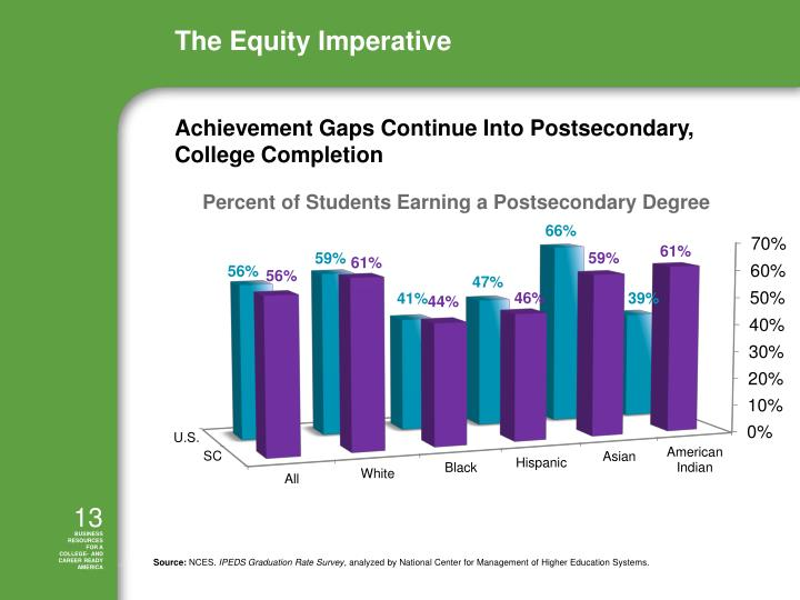 Achievement Gaps Continue Into Postsecondary, College Completion