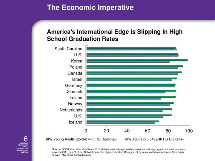 America's International