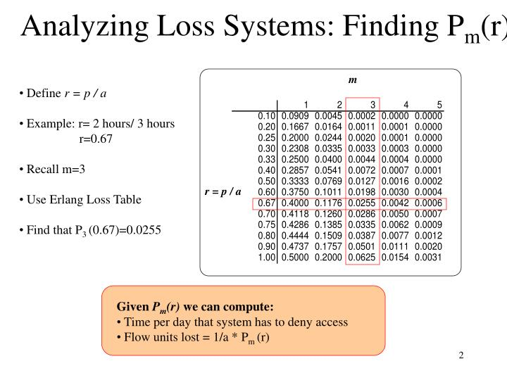 Analyzing loss systems finding p m r