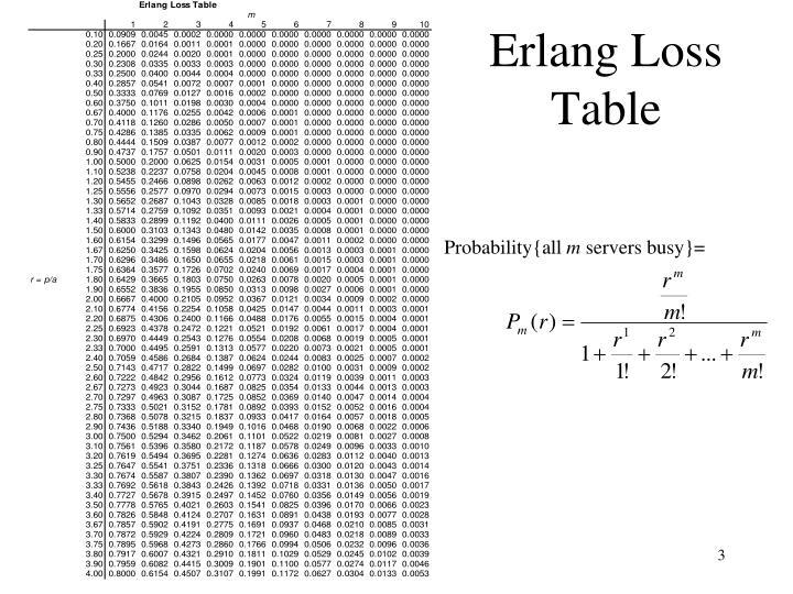 Erlang loss table