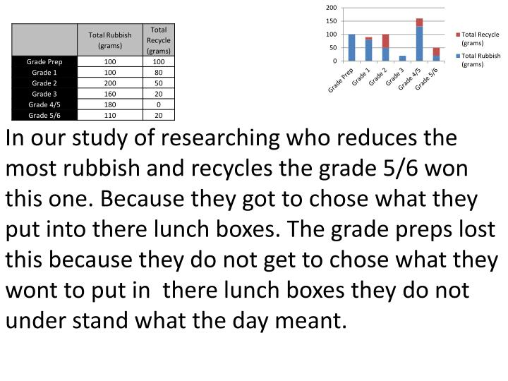 In our study of researching who reduces the most rubbish and recycles the grade 5/6 won this one. Be...