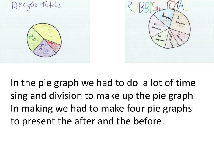 In the pie graph we had to do  a lot of time sing and division to make up the pie graph