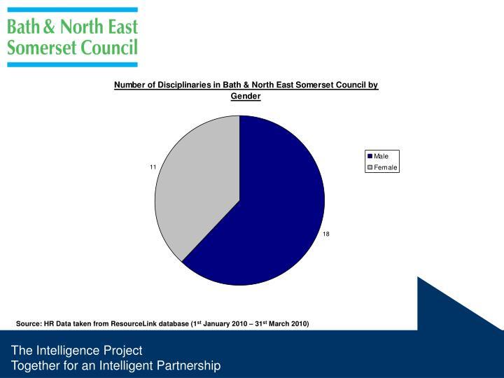 Source: HR Data taken from ResourceLink database (1