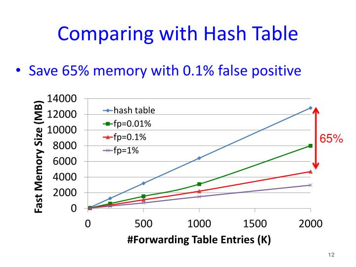 Comparing with Hash Table