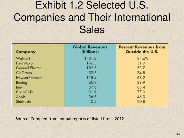 Exhibit 1.2 Selected U.S. Companies and Their International Sales