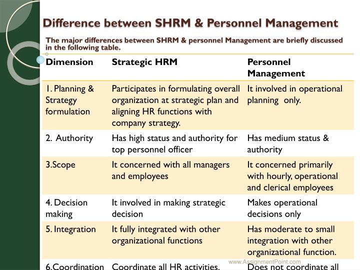 Difference between SHRM & Personnel Management
