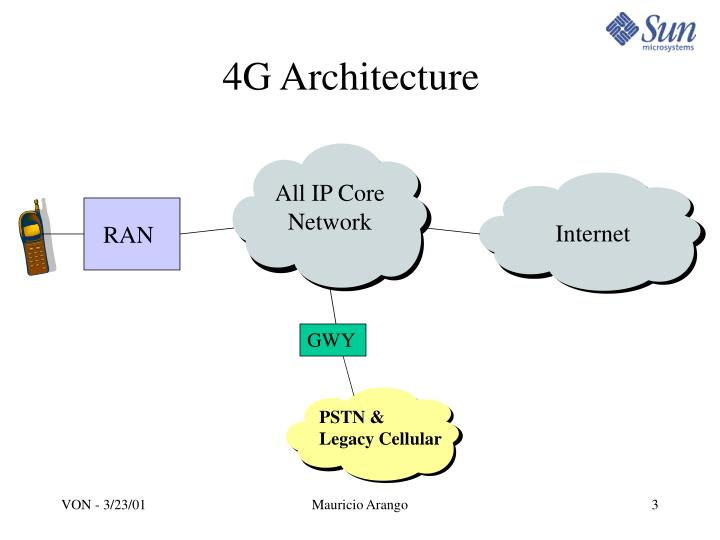 Ppt Architecture Issues In 4g Networks Powerpoint