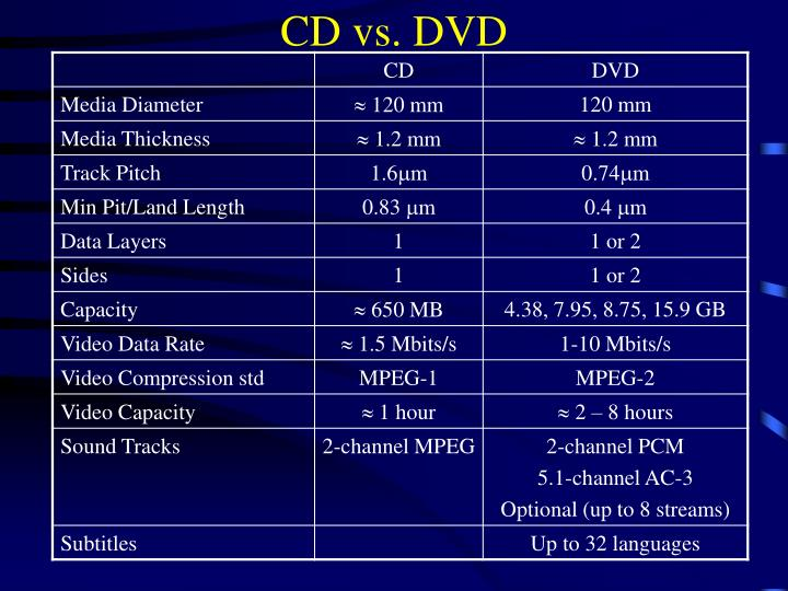 CD vs. DVD