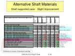 alternative shaft materials shaft supported case slight improvement