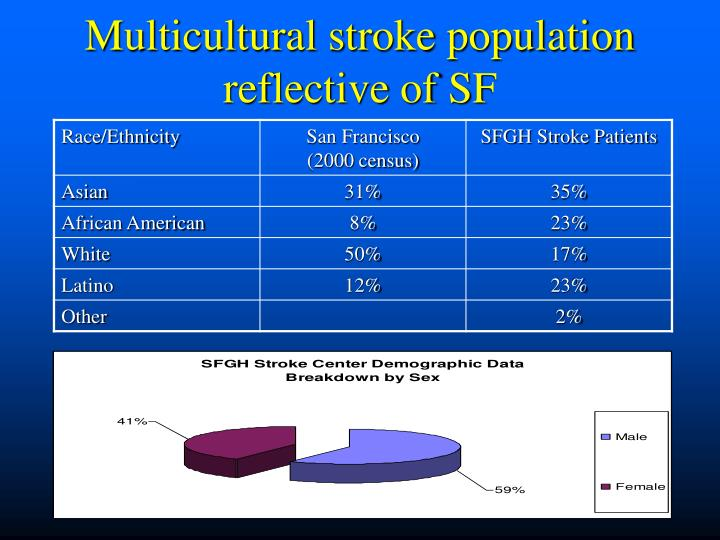 Multicultural stroke population reflective of SF