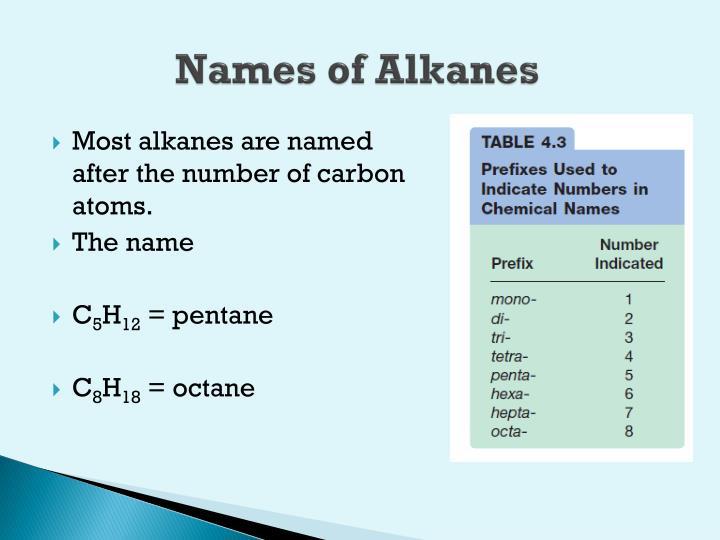 Names of Alkanes
