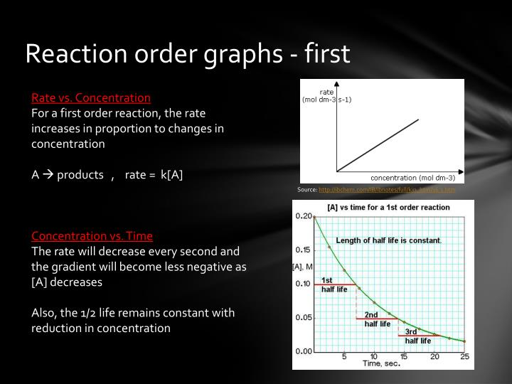 Reaction order graphs - first