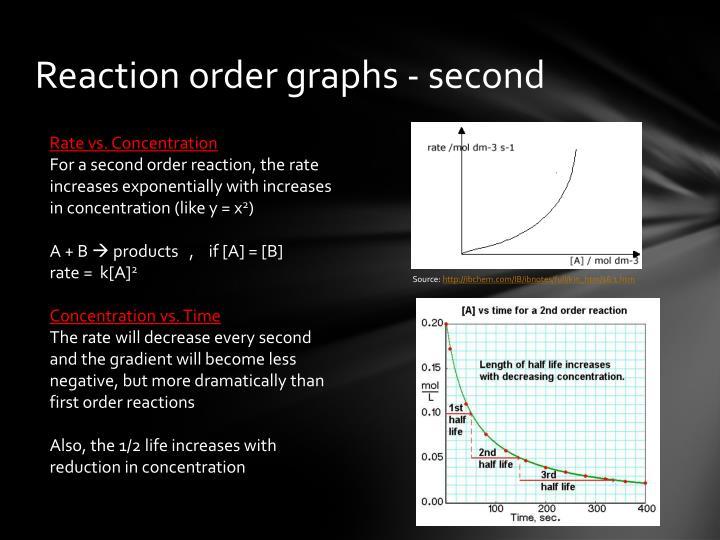 Reaction order graphs - second