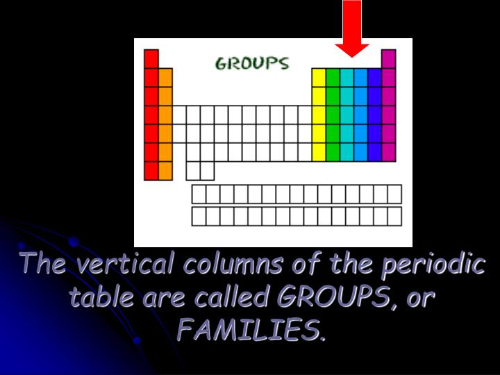 Ppt Periodic Table Geography Powerpoint Presentation Id5525246