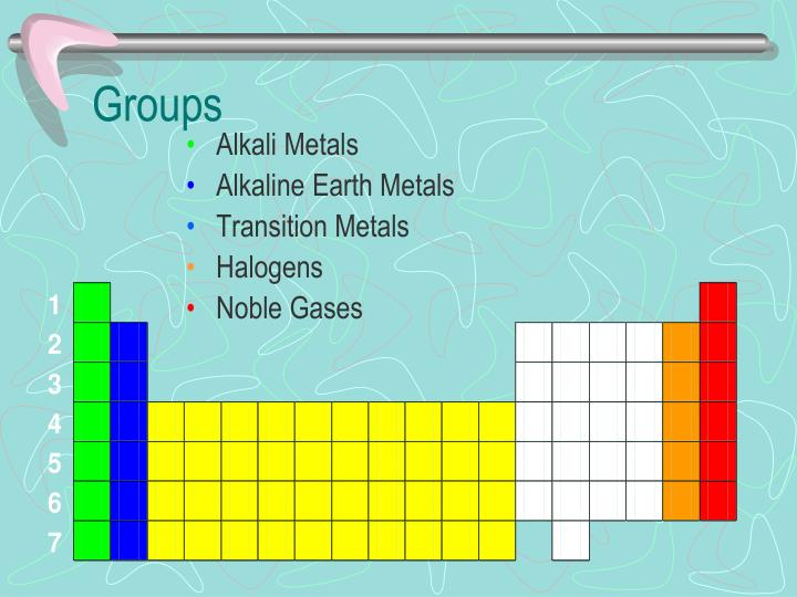 Ppt The Periodic Table Powerpoint Presentation Id5525811