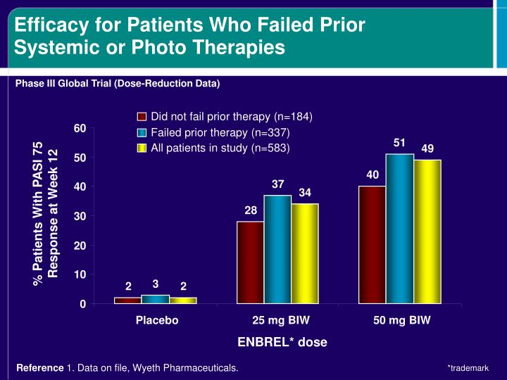 Efficacy for Patients Who Failed Prior