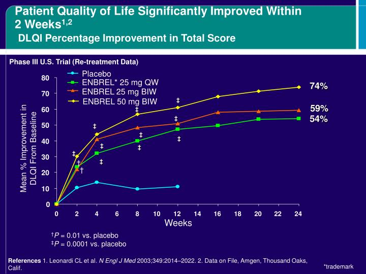 Patient Quality of Life Significantly Improved Within