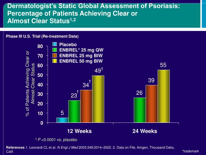 Dermatologist's Static Global Assessment of Psoriasis: