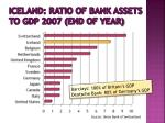 iceland ratio of bank assets to gdp 2007 end of year