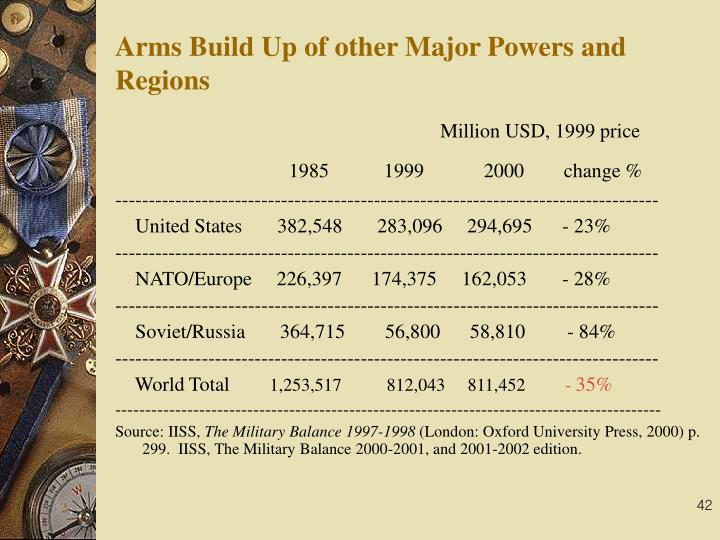 Arms Build Up of other Major Powers and Regions