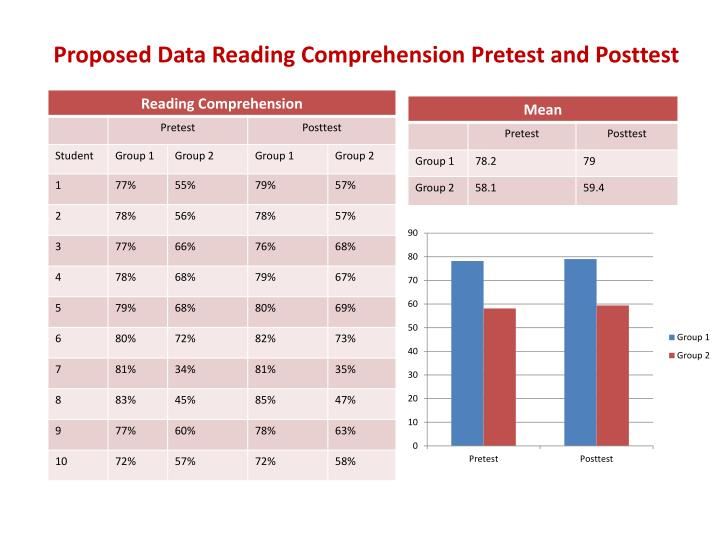 Proposed Data Reading Comprehension Pretest and Posttest