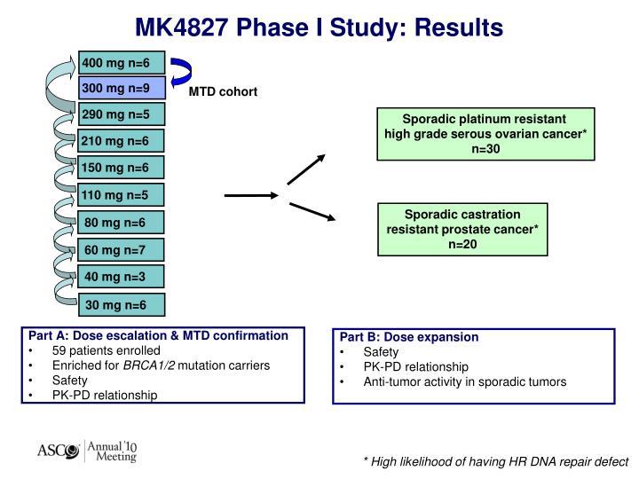 Part A: Dose escalation & MTD confirmation