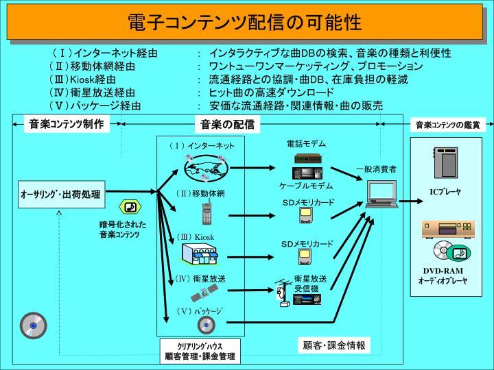 電子コンテンツ配信の可能性