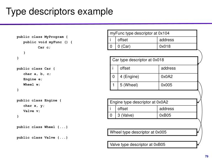 Type descriptors example
