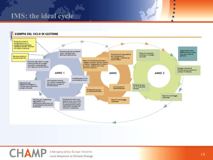IMS: the ideal cycle