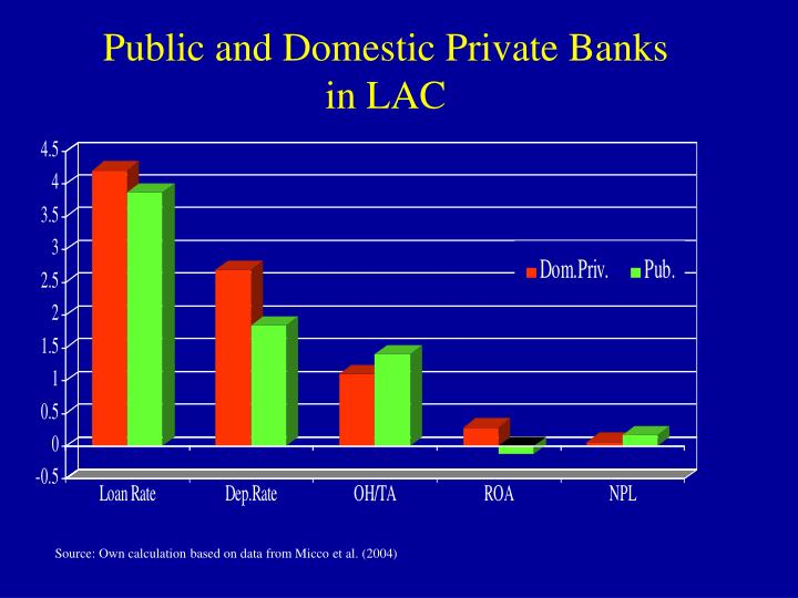 comparison of public and private banks This project report includes comparison of npa of public and private sector bank, recovery 411 anova for public and private sector banks 37.