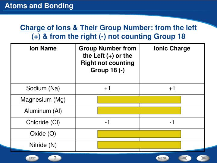 Charge of Ions & Their Group Number