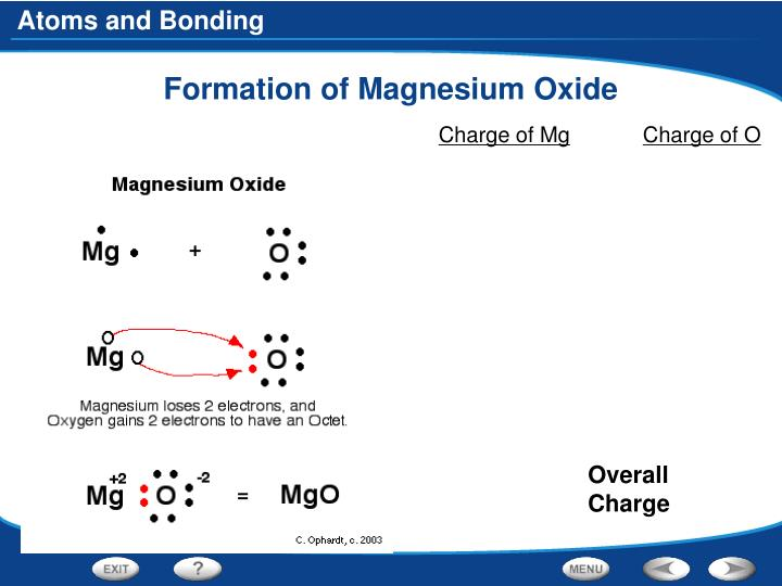 Formation of Magnesium Oxide
