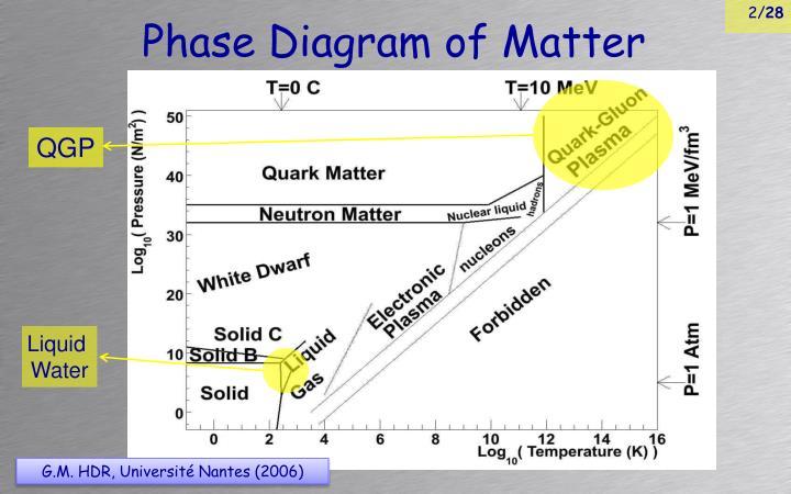Phase diagram of matter
