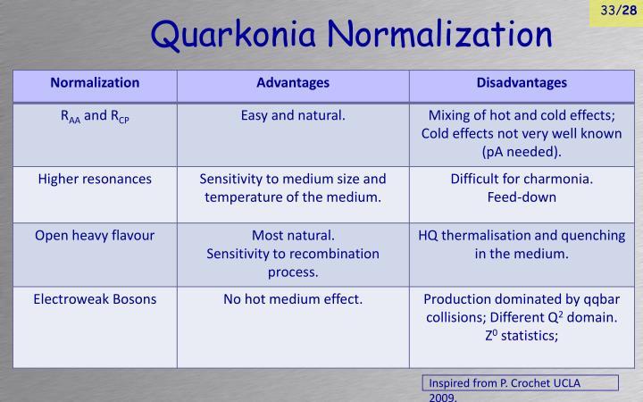 Quarkonia Normalization