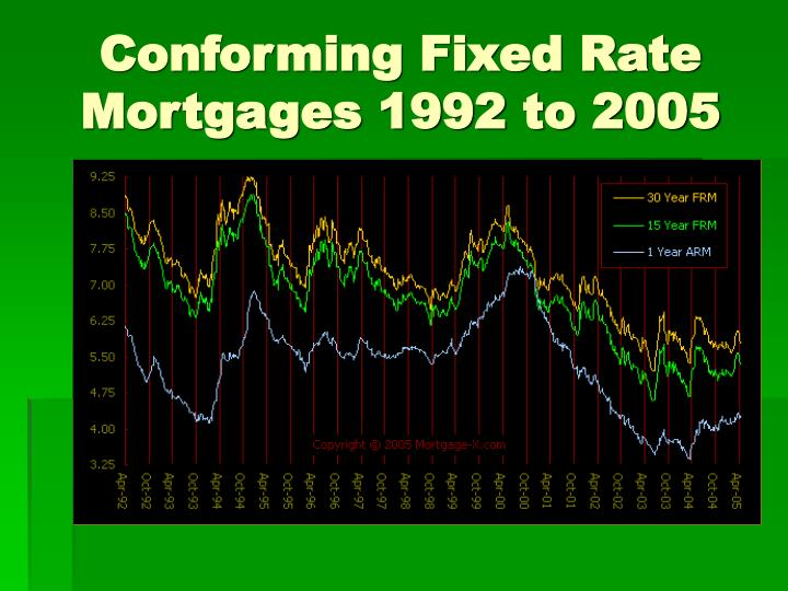Conforming Fixed Rate